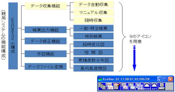 EcoDas-32の機能構成